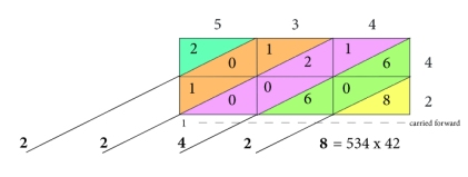 Grid-method-multiplication3